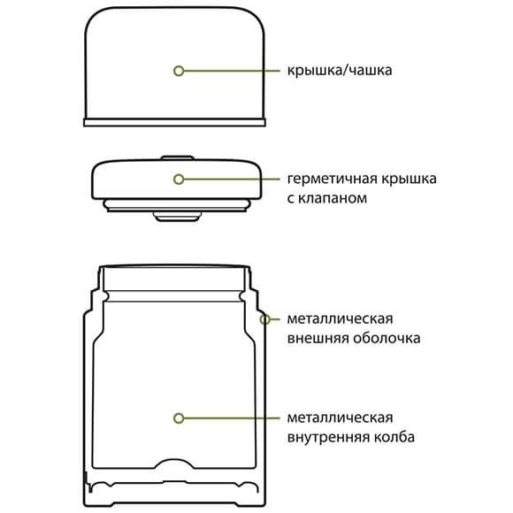 Термос пищевой SH-750